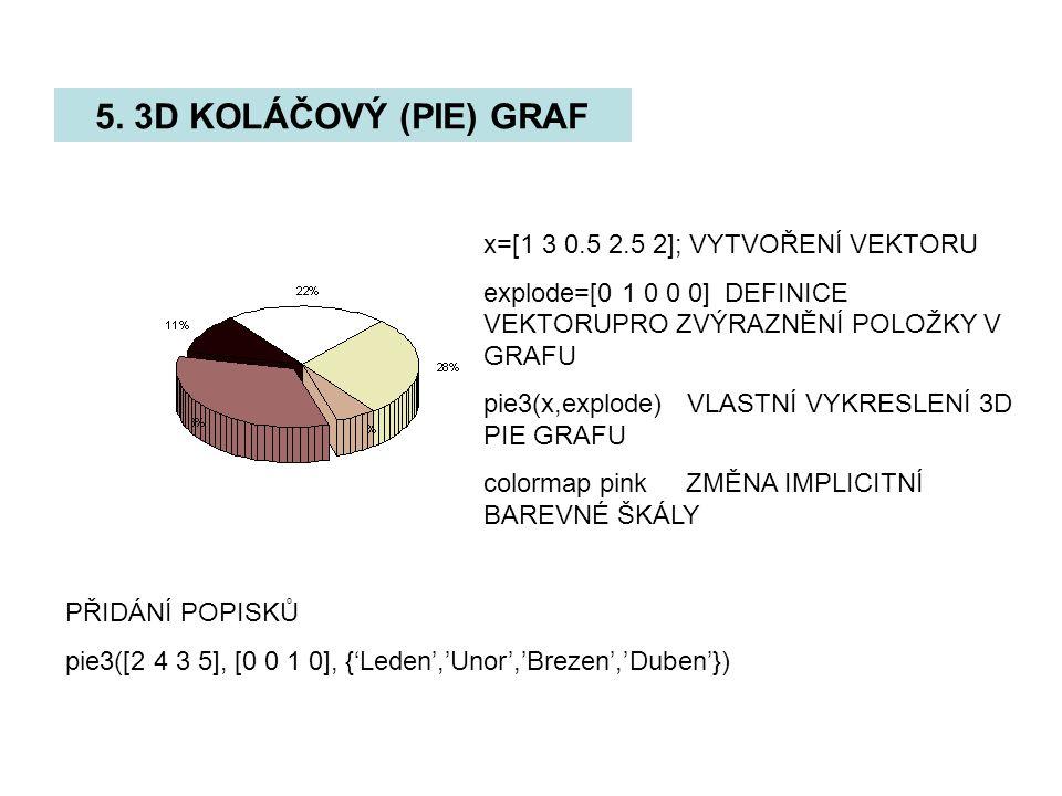 5. 3D KOLÁČOVÝ (PIE) GRAF x=[1 3 0.5 2.5 2]; VYTVOŘENÍ VEKTORU
